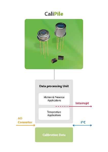 CaliPile-Detektoren mit Kalibrierungssspeicher, Applikationsprozessor und Interrupt-Funktion melden Anwesenheit, Bewegungen und Temperaturen digital