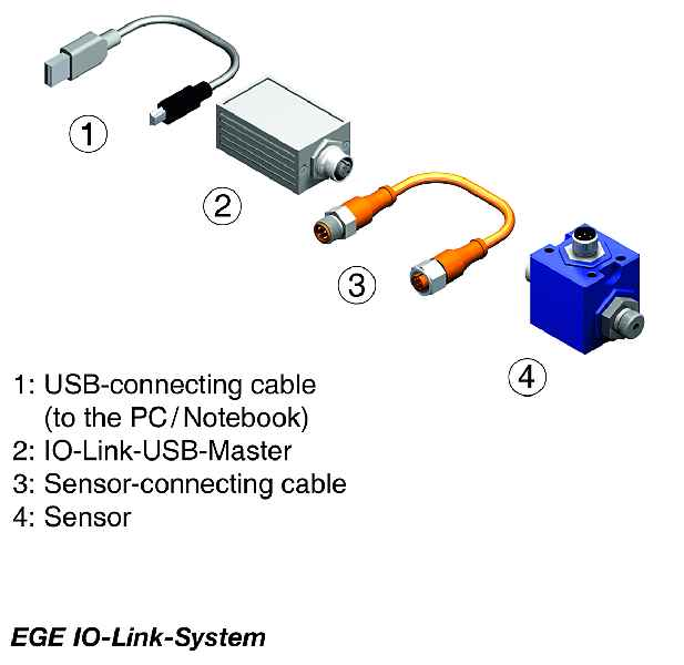I/O-Link is a point-to-point communication interface that e.g. enables sensor and actuator parameterization from a PC system via an intermediary master module.