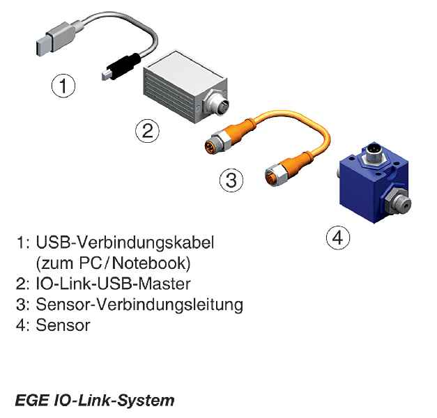 I/O-Link ist eine Punkt-zu-Punkt-Kommunikationsschnittstelle, die unter anderem die Parametrierung von Sensoren und Aktoren mit einem PC/Notebook und einem zwischengeschalteten Mastermodul ermöglicht.