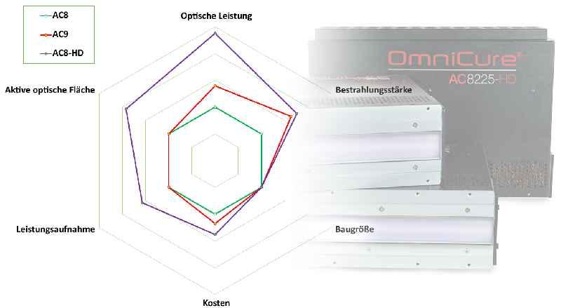 Die UV-LED-Aushärtesysteme OmniCure AC8-HD bieten im gleichen Gehäuse und zu nur moderat höheren Kosten die doppelte Dosis der Standardbaureihe AC8
