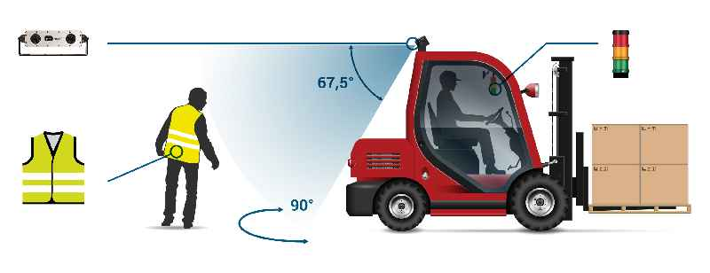 Das Embedded-Fahrerassistenzsystem detektiert Personen mit Warnkleidung im Dunkeln und in grellem Licht